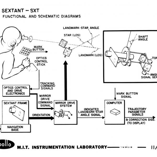 Functional and Schematic Diagrams of the Apollo Space Sextant
